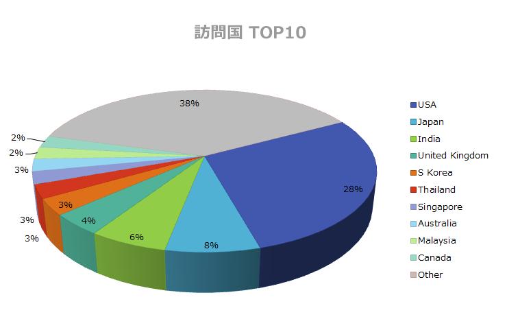 訪問国 - TOP10